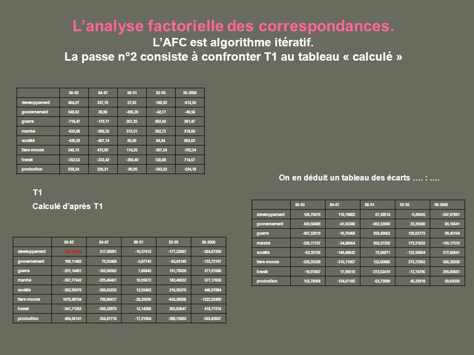 Lanalyse factorielle des correspondances. LAFC est algorithme itératif. La passe n°2 consiste à confronter T1 au tableau « calculé » T1 Calculé daprès