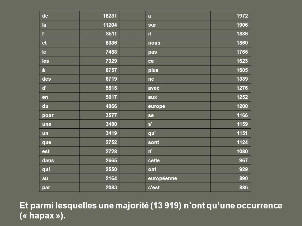 de18231 a1972 la11204 sur1906 l'8511 il1886 et8336 nous1860 le7488 pas1765 les7329 ce1623 à6757 plus1605 des6719 ne1339 d'5515 avec1276 en5017 aux1252