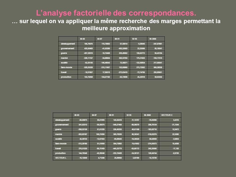 Lanalyse factorielle des correspondances. … sur lequel on va appliquer la même recherche des marges permettant la meilleure approximation 80-8384-8788