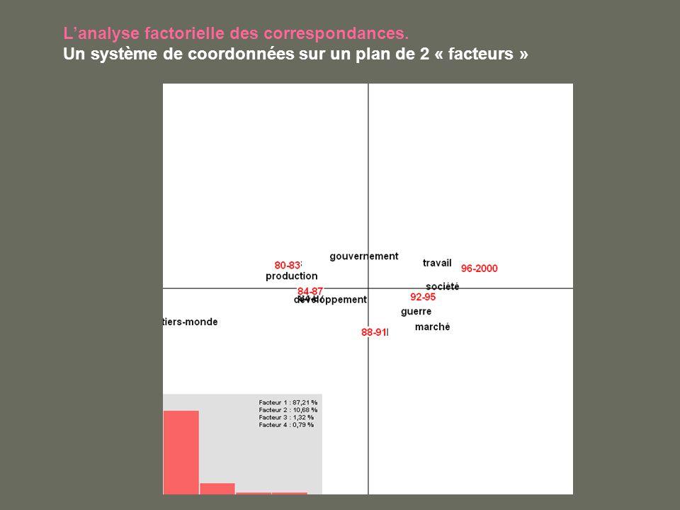 Lanalyse factorielle des correspondances. Un système de coordonnées sur un plan de 2 « facteurs »