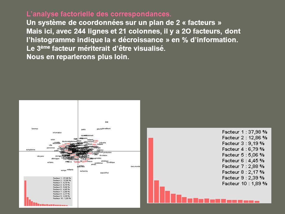 Lanalyse factorielle des correspondances. Un système de coordonnées sur un plan de 2 « facteurs » Mais ici, avec 244 lignes et 21 colonnes, il y a 2O