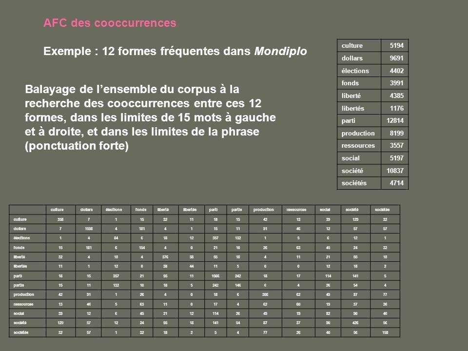 AFC des cooccurrences Exemple : 12 formes fréquentes dans Mondiplo culture5194 dollars9691 élections4402 fonds3991 liberté4385 libertés1176 parti12814