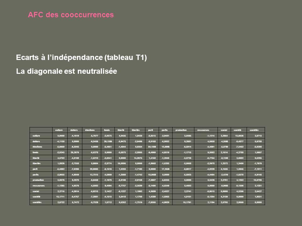 AFC des cooccurrences culturedollarsélectionsfondslibertélibertéspartipartisproductionressourcessocialsociétésociétés culture0,0000-4,1619-5,7677-2,03