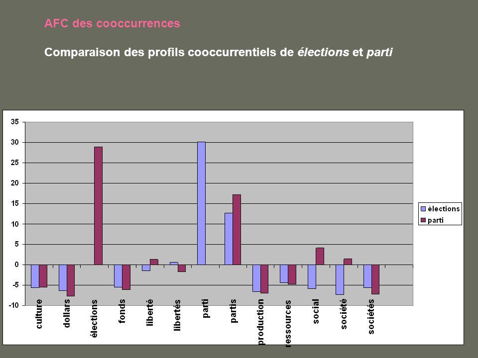 AFC des cooccurrences Comparaison des profils cooccurrentiels de élections et parti