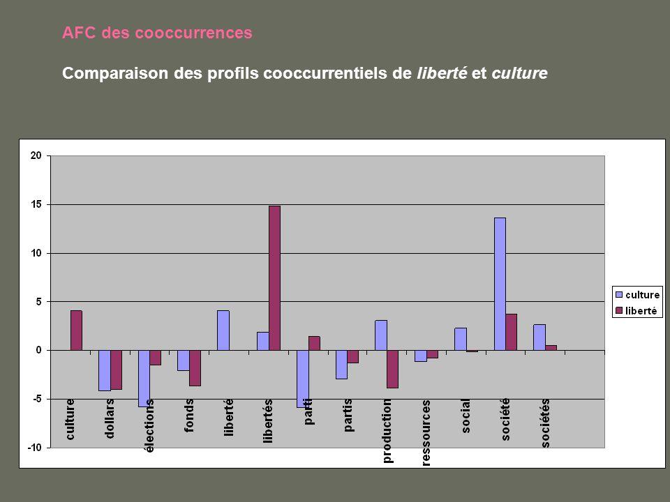 AFC des cooccurrences Comparaison des profils cooccurrentiels de liberté et culture