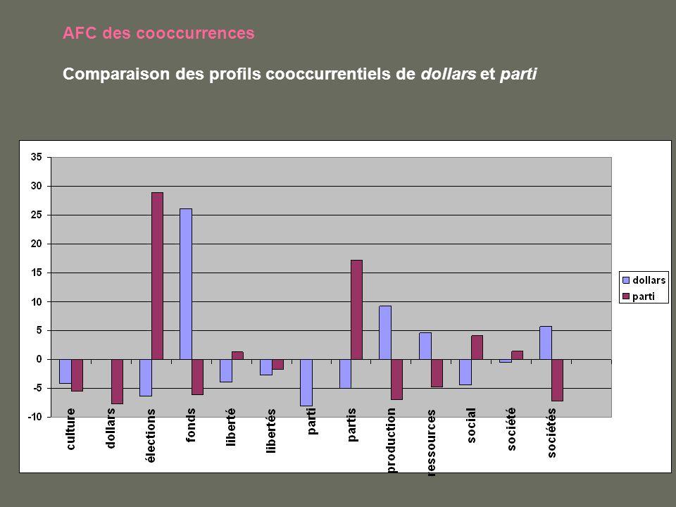 AFC des cooccurrences Comparaison des profils cooccurrentiels de dollars et parti