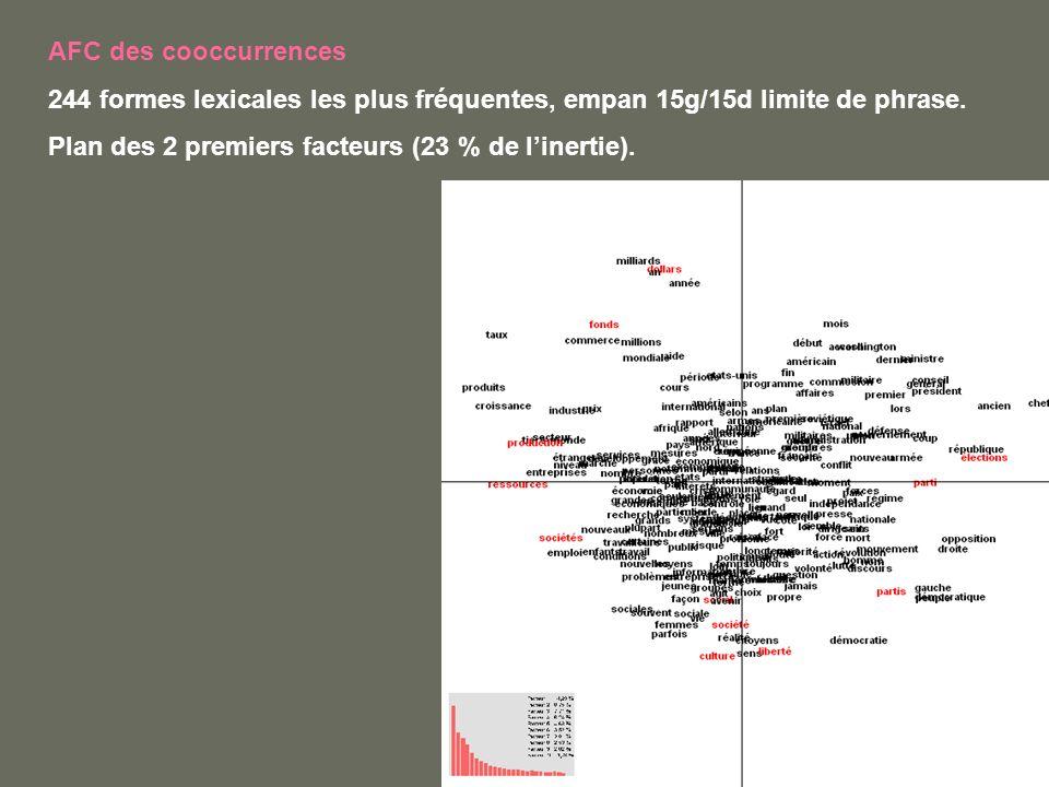 AFC des cooccurrences 244 formes lexicales les plus fréquentes, empan 15g/15d limite de phrase. Plan des 2 premiers facteurs (23 % de linertie).