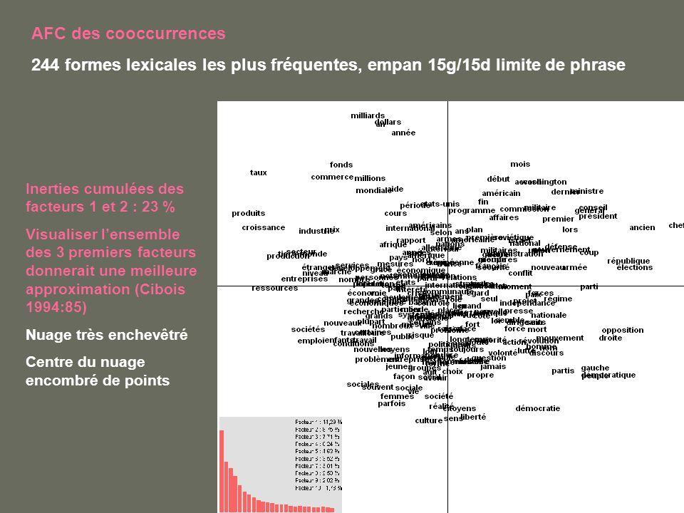 AFC des cooccurrences 244 formes lexicales les plus fréquentes, empan 15g/15d limite de phrase Inerties cumulées des facteurs 1 et 2 : 23 % Visualiser