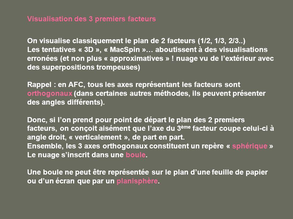 Visualisation des 3 premiers facteurs On visualise classiquement le plan de 2 facteurs (1/2, 1/3, 2/3..) Les tentatives « 3D », « MacSpin »… aboutisse