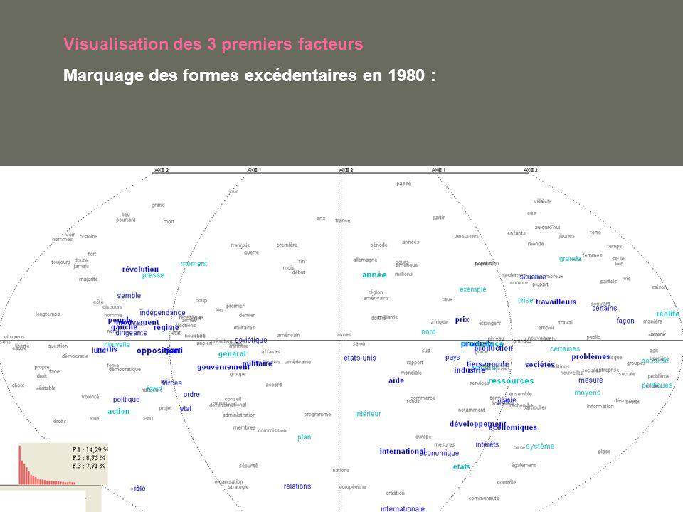 Visualisation des 3 premiers facteurs Marquage des formes excédentaires en 1980 :