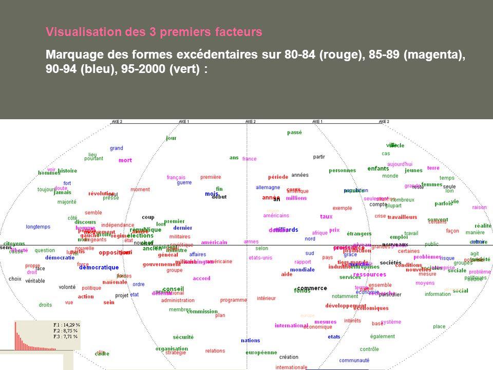 Visualisation des 3 premiers facteurs Marquage des formes excédentaires sur 80-84 (rouge), 85-89 (magenta), 90-94 (bleu), 95-2000 (vert) :