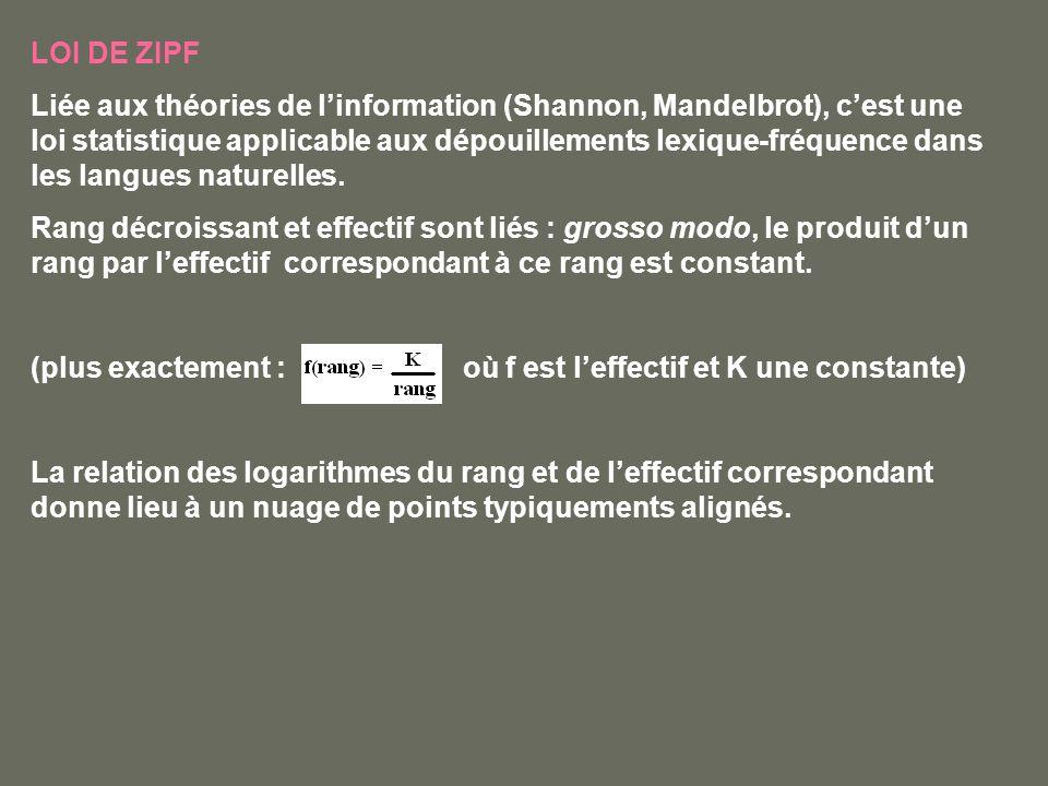 LOI DE ZIPF Liée aux théories de linformation (Shannon, Mandelbrot), cest une loi statistique applicable aux dépouillements lexique-fréquence dans les
