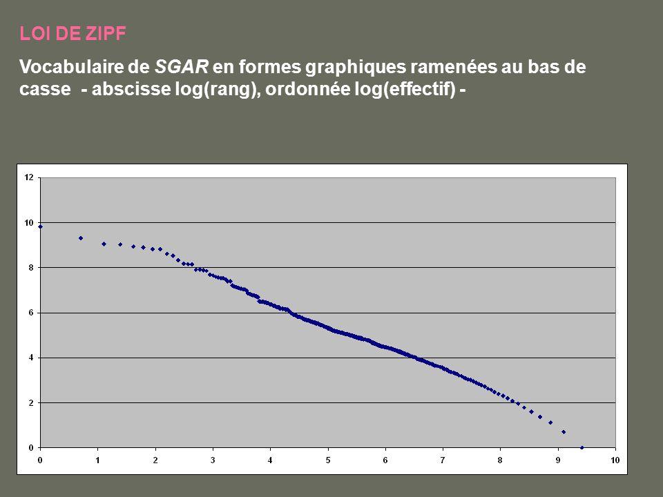 LOI DE ZIPF Vocabulaire de SGAR en formes graphiques ramenées au bas de casse - abscisse log(rang), ordonnée log(effectif) -