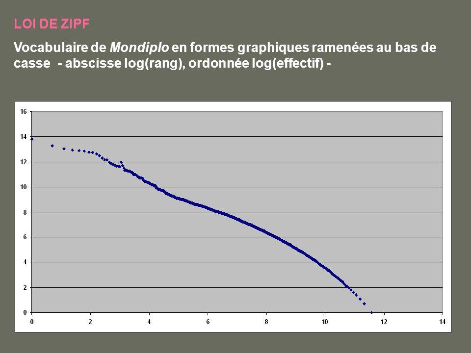 LOI DE ZIPF Vocabulaire de Mondiplo en formes graphiques ramenées au bas de casse - abscisse log(rang), ordonnée log(effectif) -