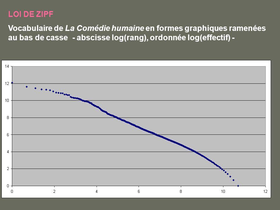 LOI DE ZIPF Vocabulaire de La Comédie humaine en formes graphiques ramenées au bas de casse - abscisse log(rang), ordonnée log(effectif) -