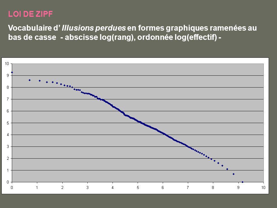 LOI DE ZIPF Vocabulaire d Illusions perdues en formes graphiques ramenées au bas de casse - abscisse log(rang), ordonnée log(effectif) -