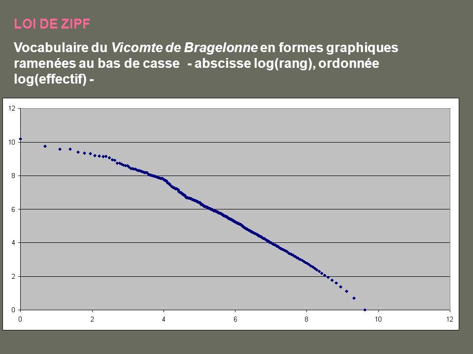LOI DE ZIPF Vocabulaire du Vicomte de Bragelonne en formes graphiques ramenées au bas de casse - abscisse log(rang), ordonnée log(effectif) -