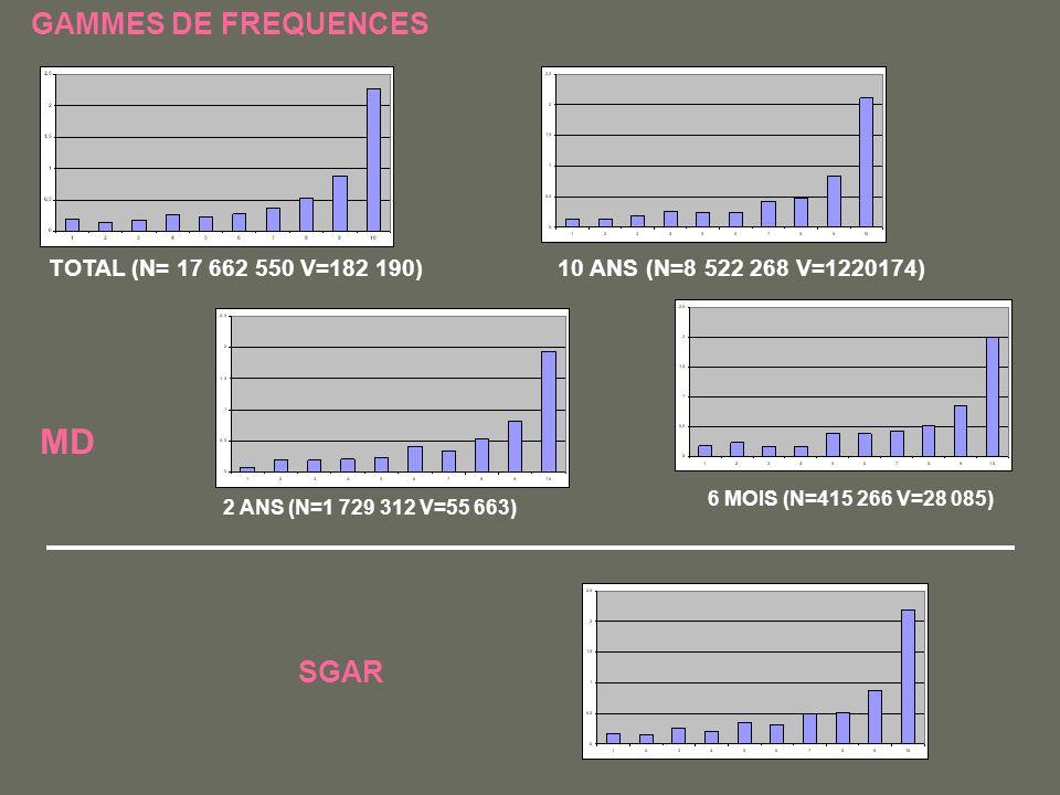 GAMMES DE FREQUENCES 2 ANS (N=1 729 312 V=55 663) TOTAL (N= 17 662 550 V=182 190)10 ANS (N=8 522 268 V=1220174) 6 MOIS (N=415 266 V=28 085) MD SGAR