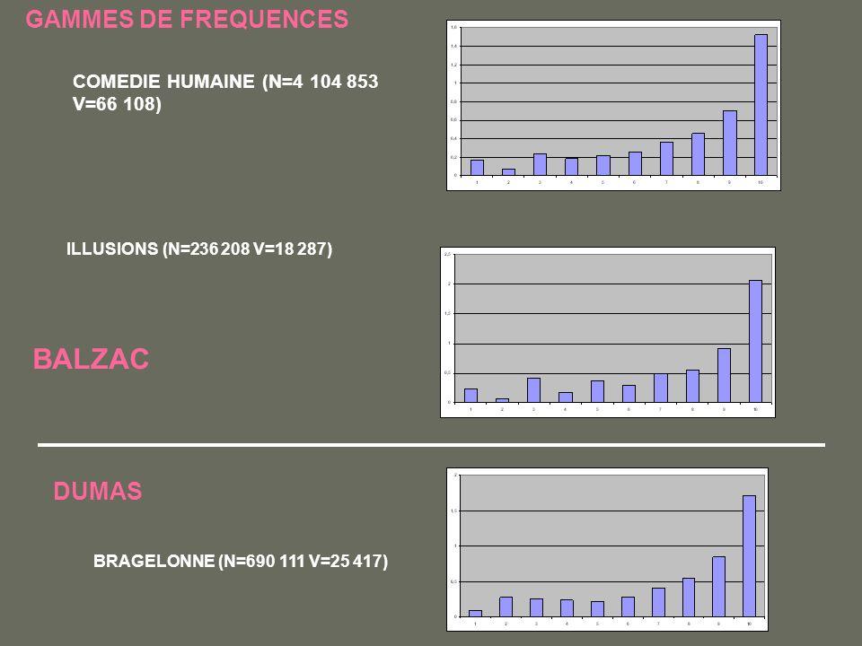 GAMMES DE FREQUENCES COMEDIE HUMAINE (N=4 104 853 V=66 108) ILLUSIONS (N=236 208 V=18 287) BALZAC DUMAS BRAGELONNE (N=690 111 V=25 417)