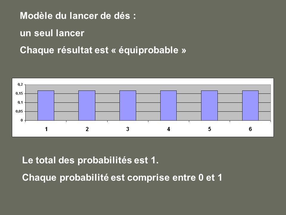 Modèle du lancer de dés : un seul lancer Chaque résultat est « équiprobable » Le total des probabilités est 1. Chaque probabilité est comprise entre 0