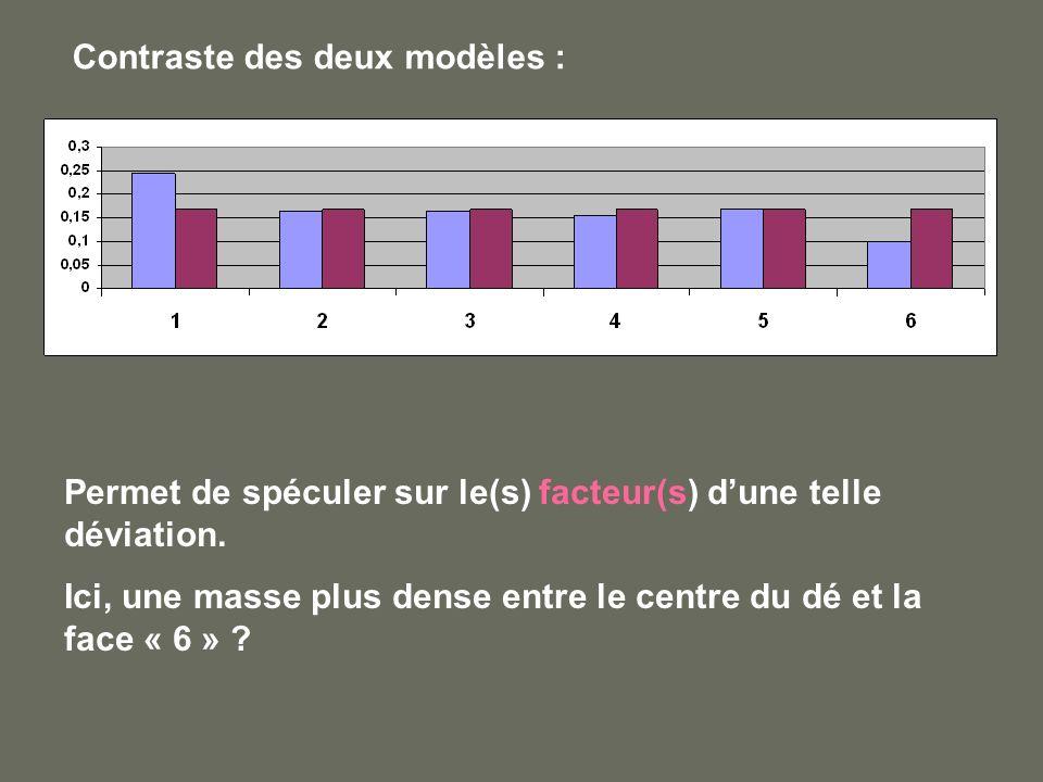 Contraste des deux modèles : Permet de spéculer sur le(s) facteur(s) dune telle déviation. Ici, une masse plus dense entre le centre du dé et la face