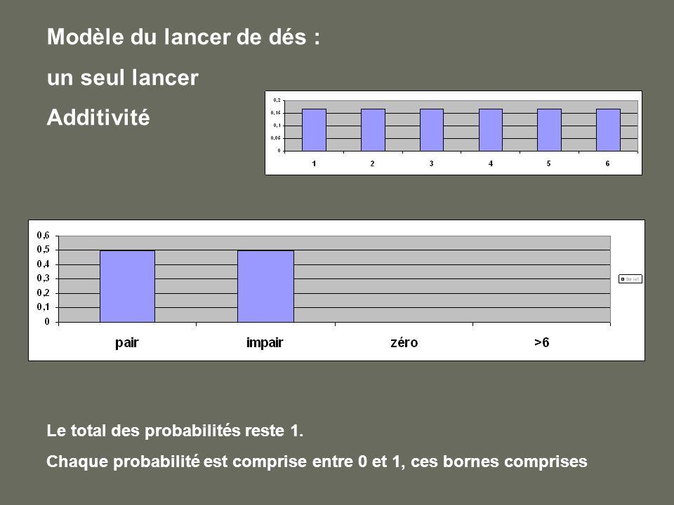 Modèle du lancer de dés : un seul lancer Additivité Le total des probabilités reste 1. Chaque probabilité est comprise entre 0 et 1, ces bornes compri