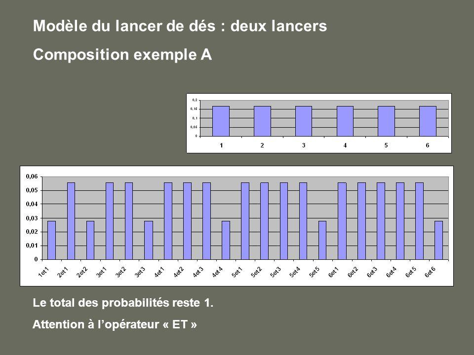 Modèle du lancer de dés : deux lancers Composition exemple A Le total des probabilités reste 1. Attention à lopérateur « ET »