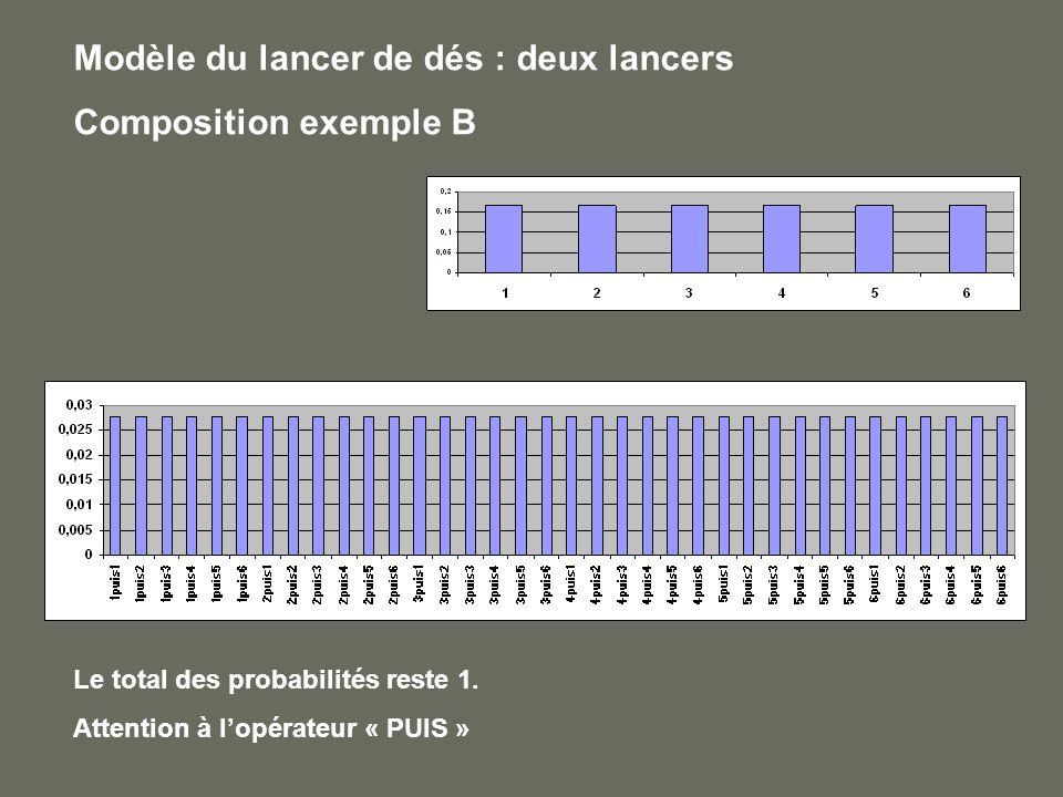 Modèle du lancer de dés : deux lancers Composition exemple B Le total des probabilités reste 1. Attention à lopérateur « PUIS »