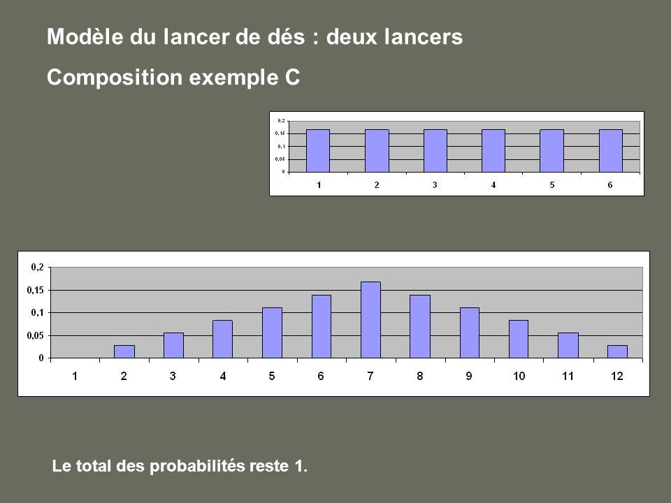 Modèle du lancer de dés : deux lancers Composition exemple C Le total des probabilités reste 1.
