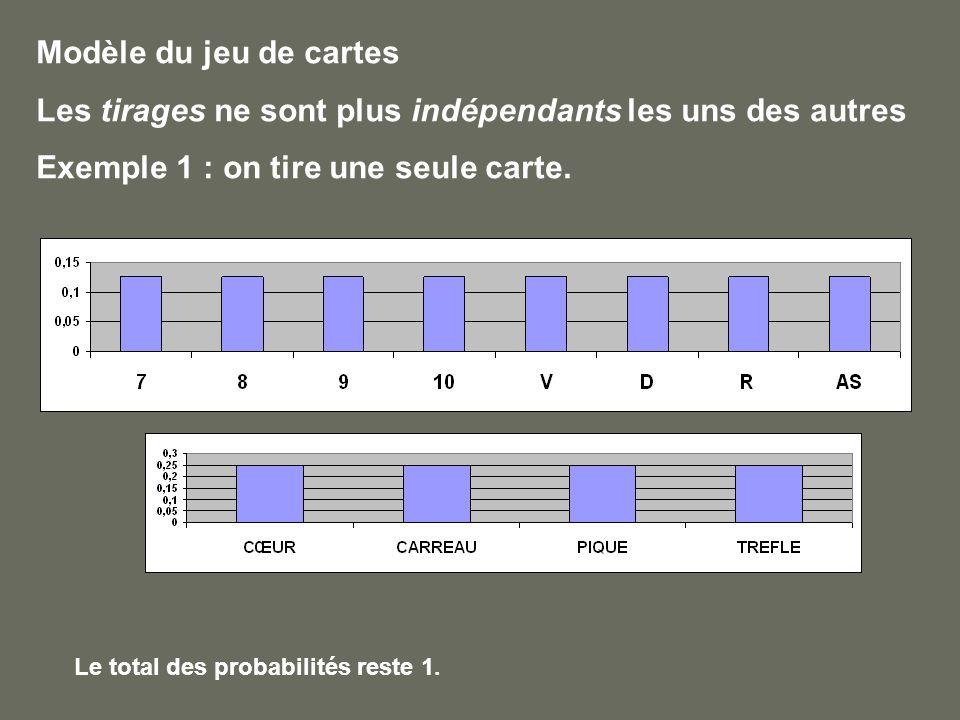 Modèle du jeu de cartes Les tirages ne sont plus indépendants les uns des autres Exemple 1 : on tire une seule carte.