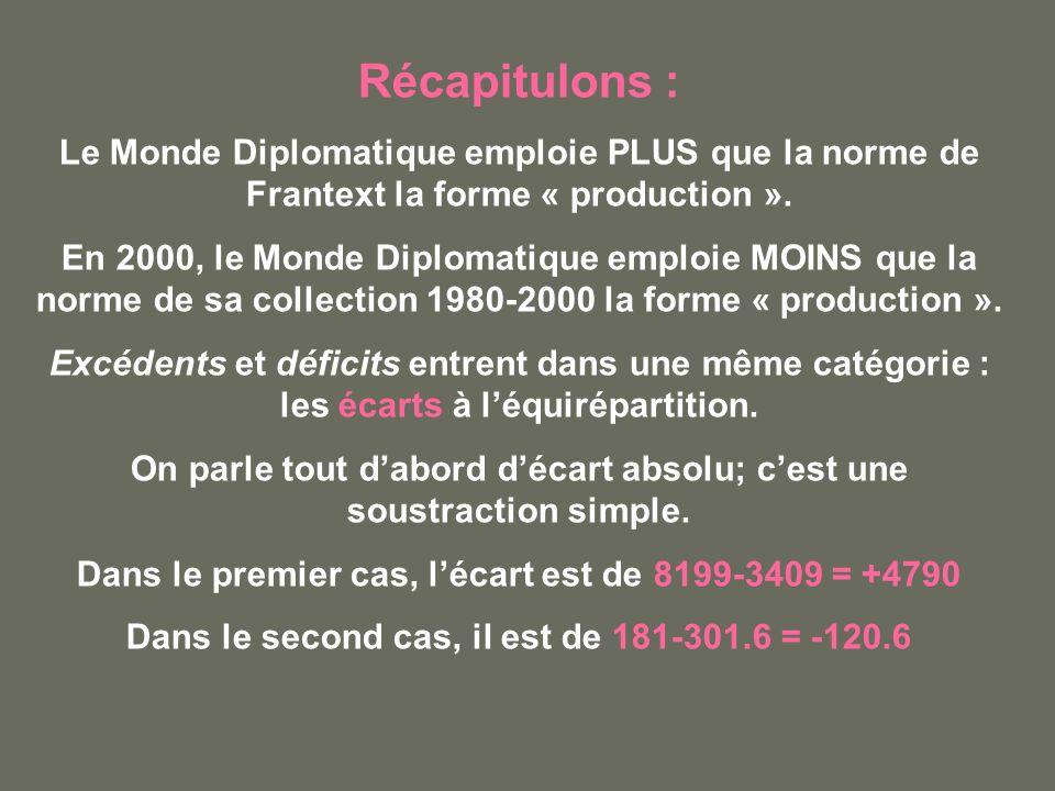 Récapitulons : Le Monde Diplomatique emploie PLUS que la norme de Frantext la forme « production ». En 2000, le Monde Diplomatique emploie MOINS que l