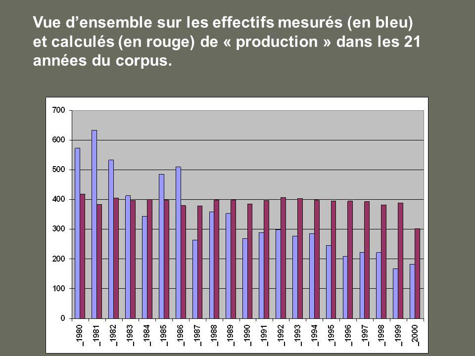 Vue densemble sur les effectifs mesurés (en bleu) et calculés (en rouge) de « production » dans les 21 années du corpus.