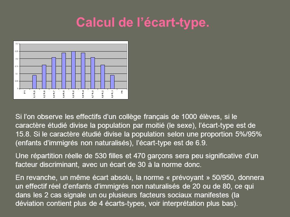 Calcul de lécart-type. Si lon observe les effectifs dun collège français de 1000 élèves, si le caractère étudié divise la population par moitié (le se