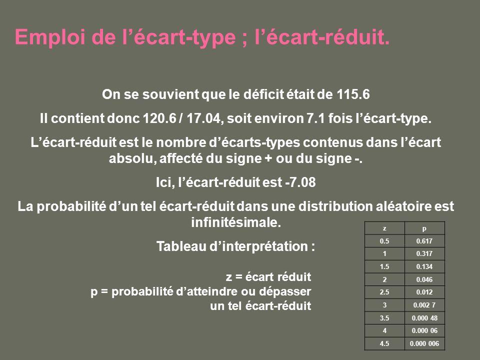 Emploi de lécart-type ; lécart-réduit. On se souvient que le déficit était de 115.6 Il contient donc 120.6 / 17.04, soit environ 7.1 fois lécart-type.