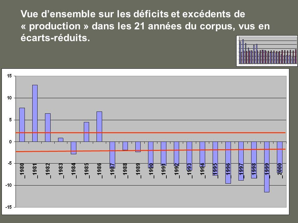 Vue densemble sur les déficits et excédents de « production » dans les 21 années du corpus, vus en écarts-réduits.
