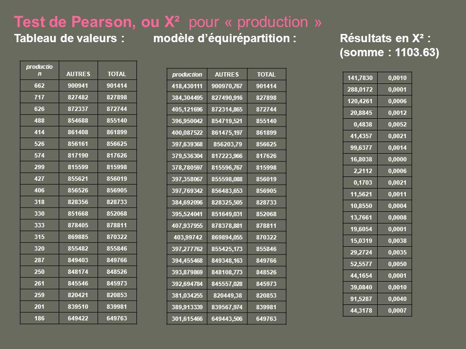Test de Pearson, ou Χ² pour « production » Tableau de valeurs :modèle déquirépartition : Résultats en X² : (somme : 1103.63) productio nAUTRESTOTAL 662900941901414 717827482827898 626872337872744 488854688855140 414861408861899 526856161856625 574817190817626 299815599815998 427855621856019 406856526856905 318828356828733 330851668852068 333878405878811 315869885870322 320855482855846 287849403849766 250848174848526 261845546845973 259820421820853 201839510839981 186649422649763 productionAUTRESTOTAL 418,430111900970,767901414 384,304495827490,916827898 405,121696872314,865872744 396,950042854719,521855140 400,087522861475,197861899 397,639368856203,79856625 379,536304817223,966817626 378,780597815596,767815998 397,358067855598,088856019 397,769342856483,653856905 384,692096828325,505828733 395,524041851649,031852068 407,937955878378,881878811 403,99742869894,055870322 397,277762855425,173855846 394,455468849348,163849766 393,879869848108,773848526 392,694784845557,028845973 381,034255820449,38820853 389,913339839567,974839981 301,615466649443,506649763 141,78300,0010 288,01720,0001 120,42610,0006 20,88450,0012 0,48380,0052 41,43570,0021 99,63770,0014 16,80380,0000 2,21120,0006 0,17030,0021 11,56210,0011 10,85500,0004 13,76610,0008 19,60540,0001 15,03190,0038 29,27240,0035 52,55770,0050 44,16540,0001 39,08400,0010 91,52870,0040 44,31780,0007