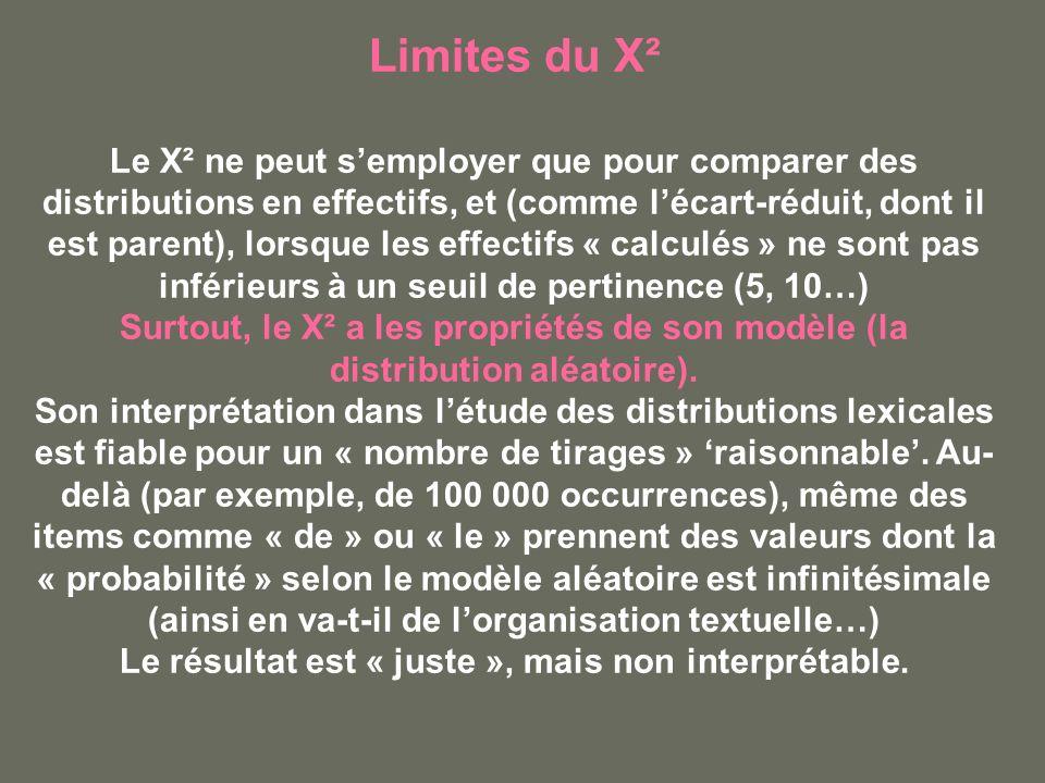 Limites du X² Le X² ne peut semployer que pour comparer des distributions en effectifs, et (comme lécart-réduit, dont il est parent), lorsque les effectifs « calculés » ne sont pas inférieurs à un seuil de pertinence (5, 10…) Surtout, le X² a les propriétés de son modèle (la distribution aléatoire).
