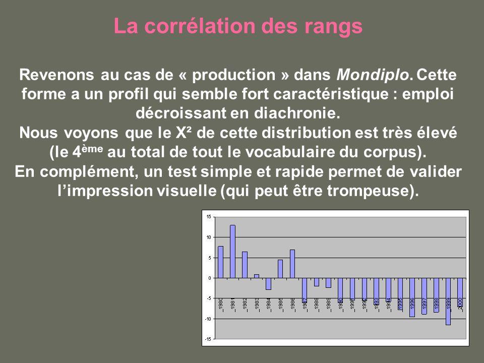 La corrélation des rangs Revenons au cas de « production » dans Mondiplo. Cette forme a un profil qui semble fort caractéristique : emploi décroissant