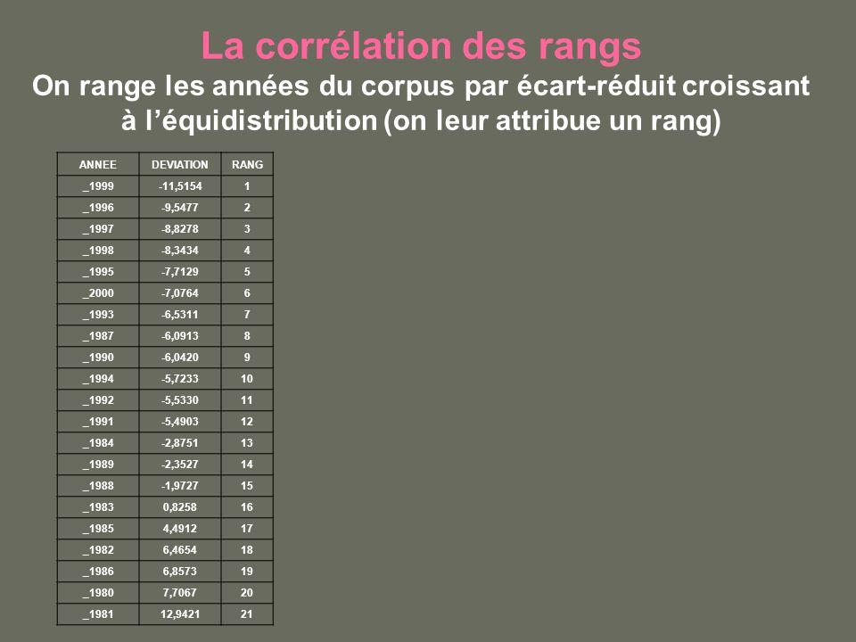 La corrélation des rangs On range les années du corpus par écart-réduit croissant à léquidistribution (on leur attribue un rang) ANNEEDEVIATIONRANG _1999-11,51541 _1996-9,54772 _1997-8,82783 _1998-8,34344 _1995-7,71295 _2000-7,07646 _1993-6,53117 _1987-6,09138 _1990-6,04209 _1994-5,723310 _1992-5,533011 _1991-5,490312 _1984-2,875113 _1989-2,352714 _1988-1,972715 _19830,825816 _19854,491217 _19826,465418 _19866,857319 _19807,706720 _198112,942121
