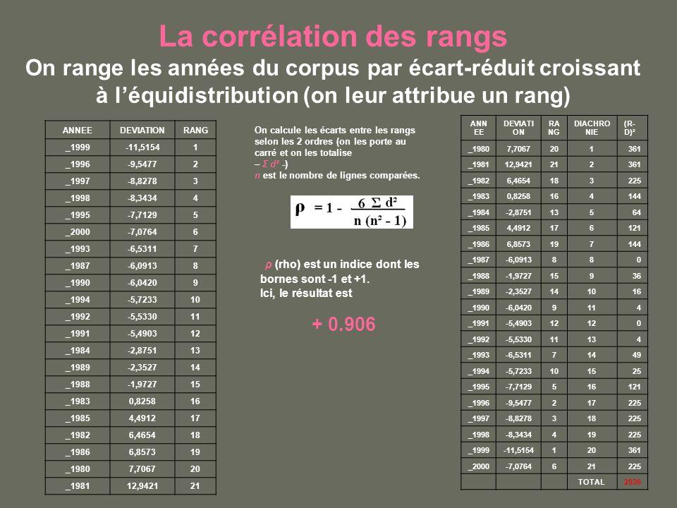 La corrélation des rangs On range les années du corpus par écart-réduit croissant à léquidistribution (on leur attribue un rang) ANNEEDEVIATIONRANG _1999-11,51541 _1996-9,54772 _1997-8,82783 _1998-8,34344 _1995-7,71295 _2000-7,07646 _1993-6,53117 _1987-6,09138 _1990-6,04209 _1994-5,723310 _1992-5,533011 _1991-5,490312 _1984-2,875113 _1989-2,352714 _1988-1,972715 _19830,825816 _19854,491217 _19826,465418 _19866,857319 _19807,706720 _198112,942121 ANN EE DEVIATI ON RA NG DIACHRO NIE (R- D)² _19807,7067201361 _198112,9421212361 _19826,4654183225 _19830,8258164144 _1984-2,875113564 _19854,4912176121 _19866,8573197144 _1987-6,0913880 _1988-1,972715936 _1989-2,3527141016 _1990-6,04209114 _1991-5,490312 0 _1992-5,533011134 _1993-6,531171449 _1994-5,7233101525 _1995-7,7129516121 _1996-9,5477217225 _1997-8,8278318225 _1998-8,3434419225 _1999-11,5154120361 _2000-7,0764621225 TOTAL2936 On calcule les écarts entre les rangs selon les 2 ordres (on les porte au carré et on les totalise – Σ d² -) n est le nombre de lignes comparées.