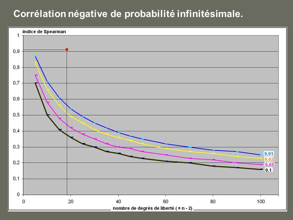 Corrélation négative de probabilité infinitésimale.