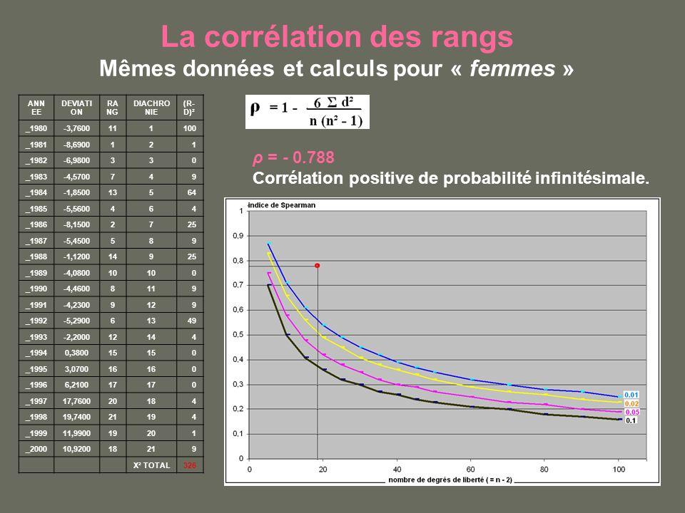 La corrélation des rangs Mêmes données et calculs pour « femmes » ANN EE DEVIATI ON RA NG DIACHRO NIE (R- D)² _1980-3,7600111100 _1981-8,6900121 _1982