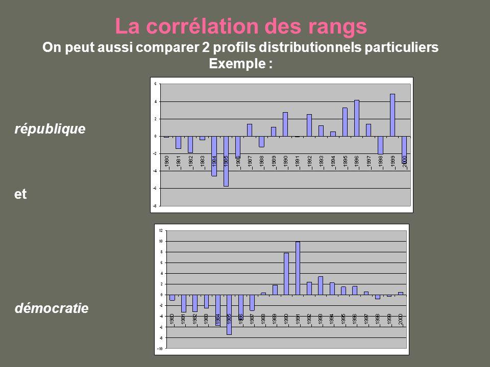 La corrélation des rangs On peut aussi comparer 2 profils distributionnels particuliers Exemple : république et démocratie