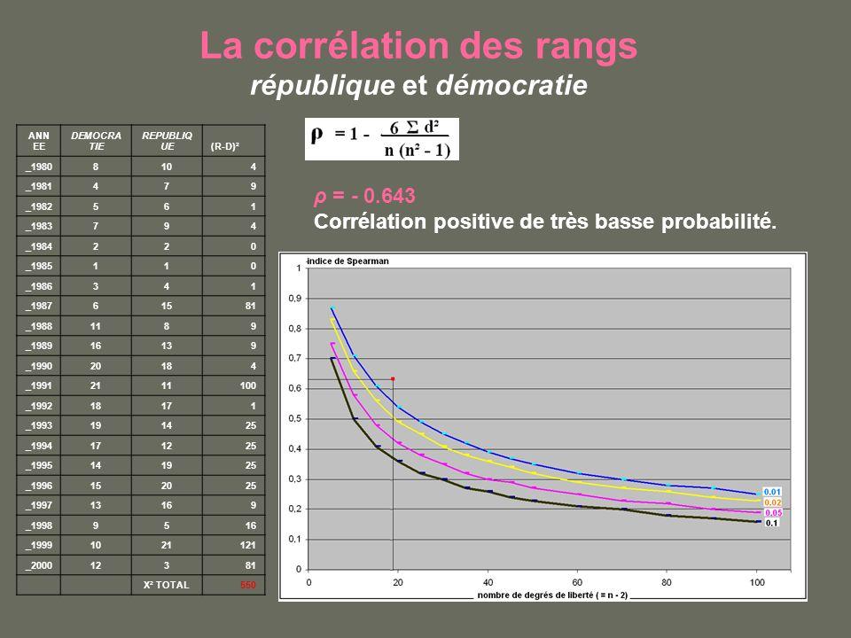 La corrélation des rangs république et démocratie ρ = - 0.643 Corrélation positive de très basse probabilité.