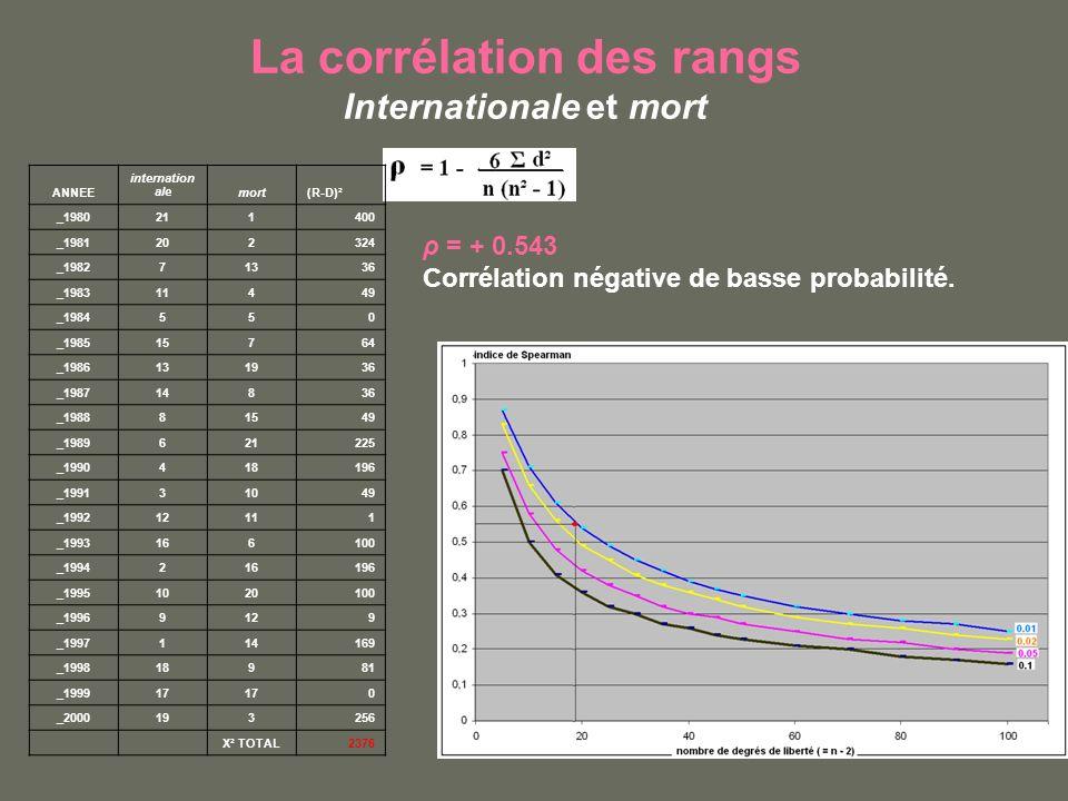 La corrélation des rangs Internationale et mort ρ = + 0.543 Corrélation négative de basse probabilité. ANNEE internation alemort(R-D)² _1980211400 _19
