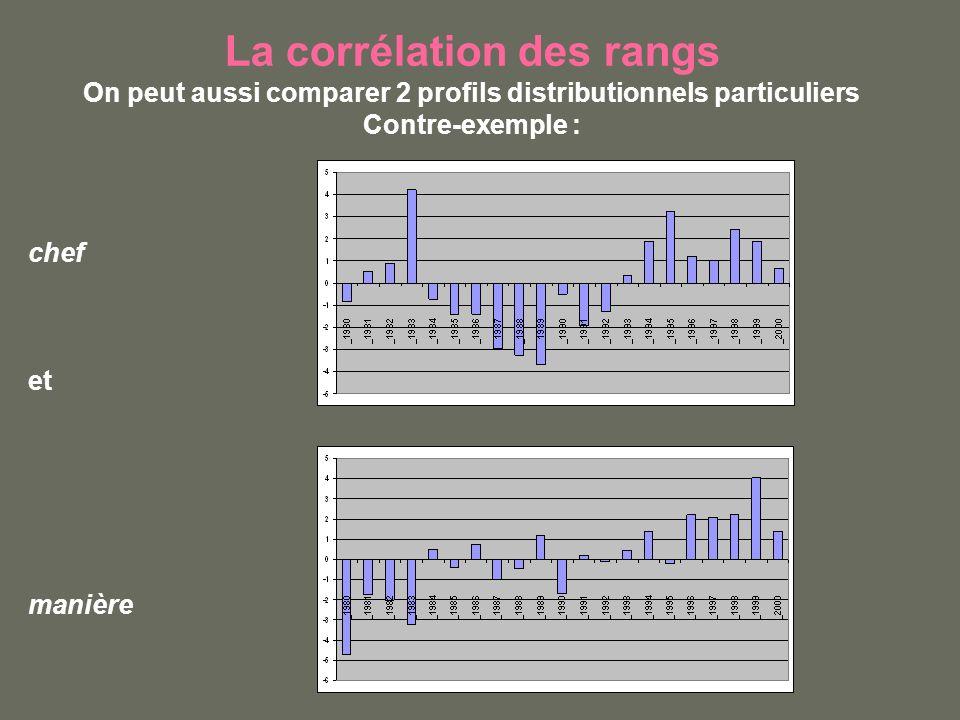 La corrélation des rangs On peut aussi comparer 2 profils distributionnels particuliers Contre-exemple : chef et manière