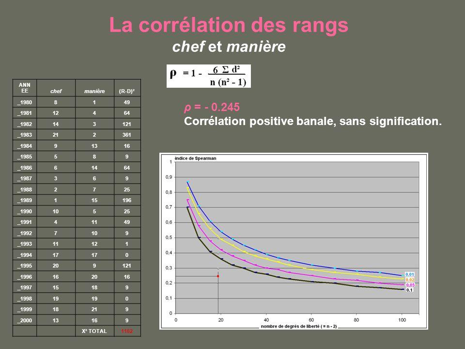 La corrélation des rangs chef et manière ρ = - 0.245 Corrélation positive banale, sans signification. ANN EEchefmanière(R-D)² _19808149 _198112464 _19