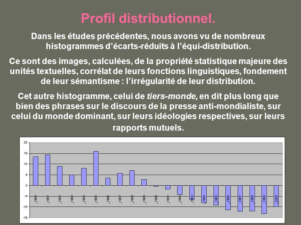 Profil distributionnel. Dans les études précédentes, nous avons vu de nombreux histogrammes décarts-réduits à léqui-distribution. Ce sont des images,