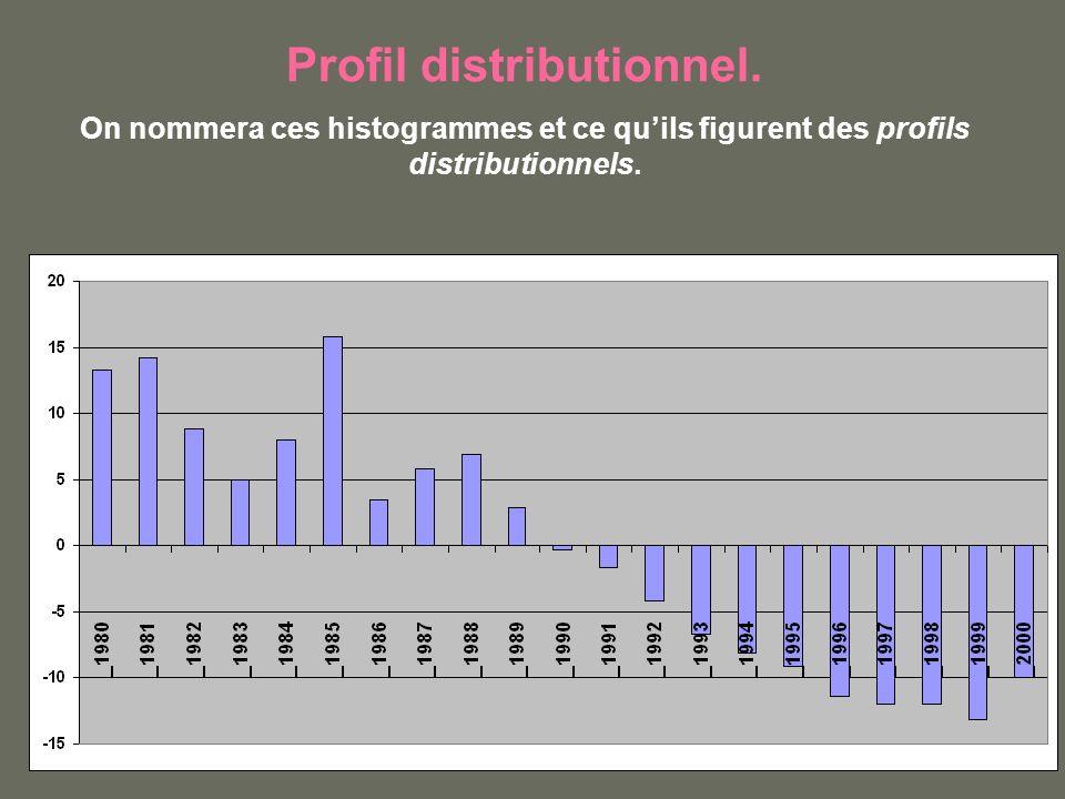 Profil distributionnel. On nommera ces histogrammes et ce quils figurent des profils distributionnels.