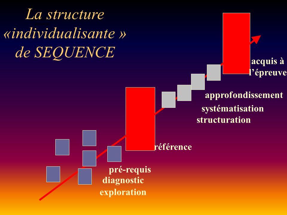 ENTREE en situation La structure «individualisante » de SEQUENCE pré-requis diagnostic exploration référence acquis à lépreuve structuration systématisation approfondissement